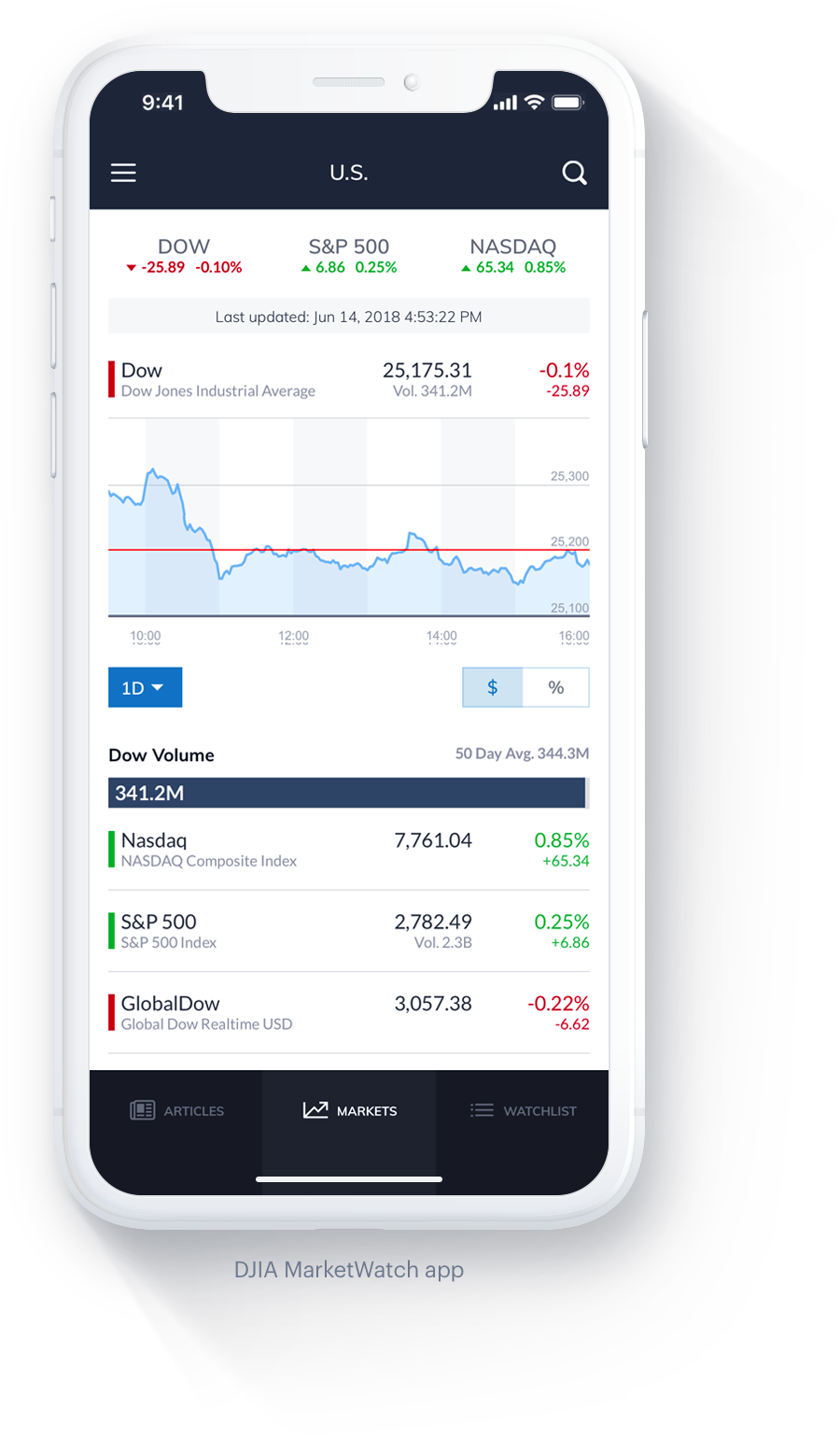 Marketwatch - Built with Ionic